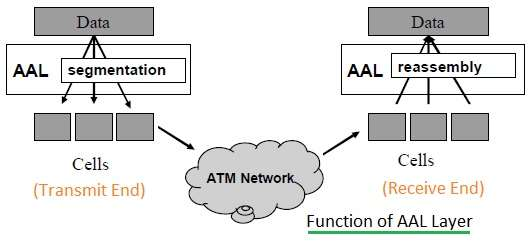ATM AAL layer function