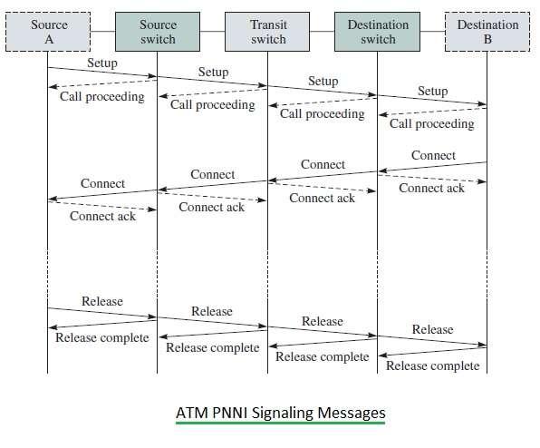 ATM PNNI Signaling