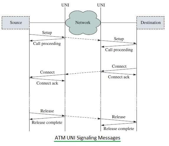 ATM UNI Signaling