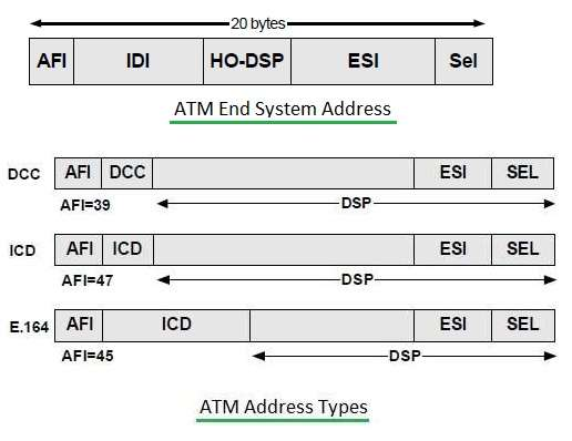 ATM Addressing types, DCC, ICD, E.164