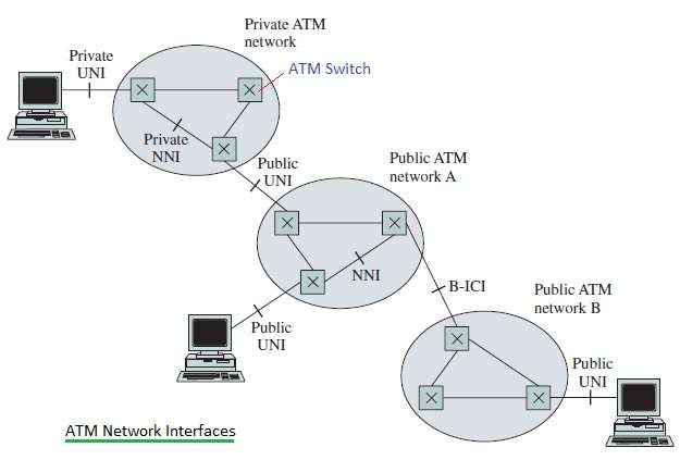 ATM network interfaces