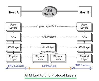 ATM protocol layers