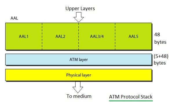 ATM protocol stack