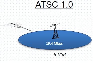 ATSC 1.0