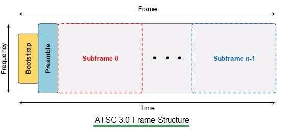 ATSC 3.0 Frame Structure