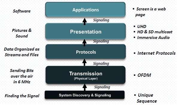 ATSC 3.0 Protocol Stack