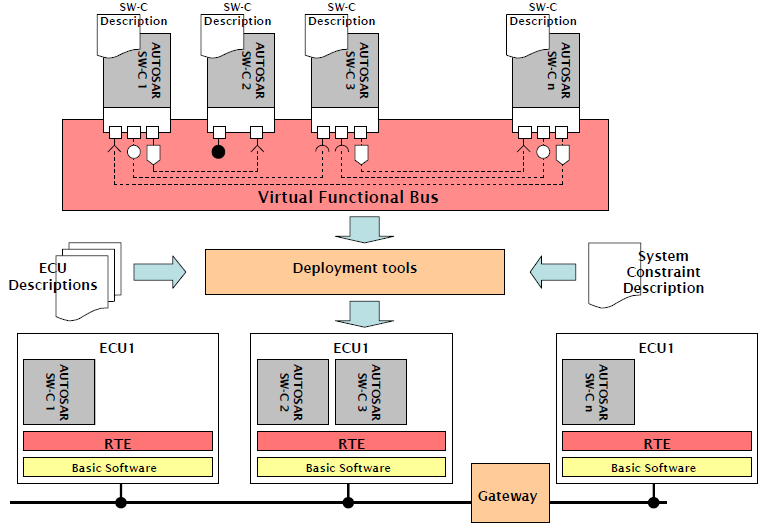 AUTOSAR Architecture with Example