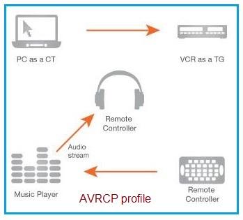 AVRCP profile