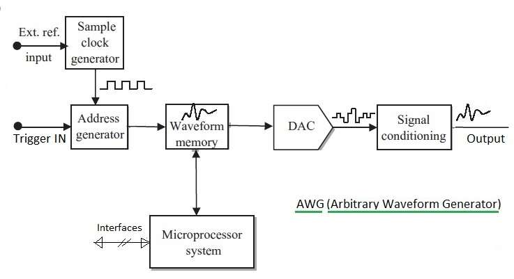 AWG Arbitrary Waveform Generator basics