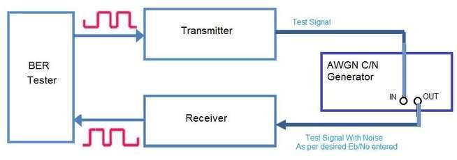 AWGN CNR generator