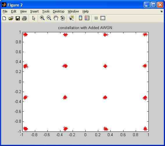 AWGN effect on constellation