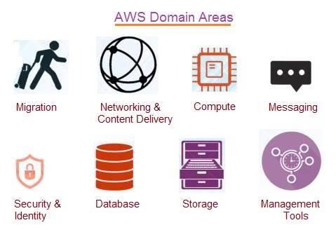 AWS Domain Services