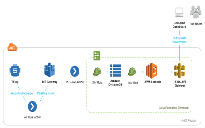 AWS IoT Architecture Components