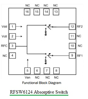 Absorptive RF Switch