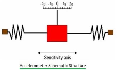 Accelerometer schematic structure