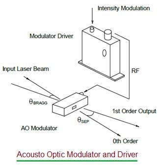 Acousto Optic Modulator and Driver