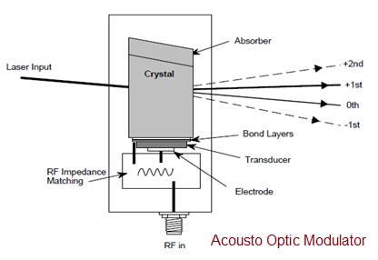 Acousto Optic Modulator