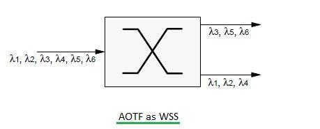 Acousto Optic Tunable Filter-AOTF fig1