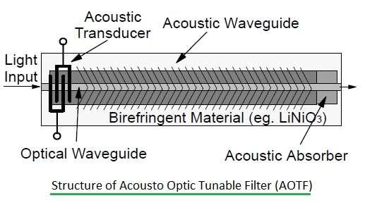 Acousto Optic Tunable Filter-AOTF fig2
