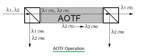 Acousto Optic Tunable Filter-AOTF fig3