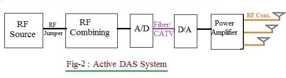 Active DAS
