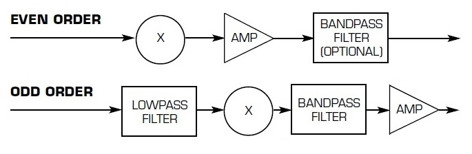 Active Frequency Multiplier