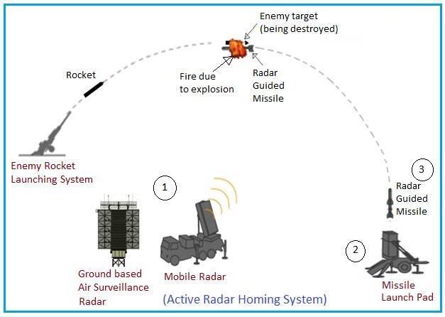 Active Radar Homing Missile System