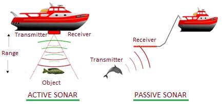 Active SONAR vs Passive SONAR
