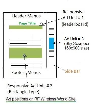 Ad positions on RF Wireless World web site using google adwords