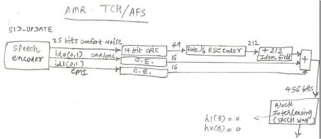 Adaptive Multi rate speech channel full rate AMR/TCH-AFS/SID UPDATE