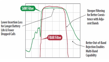 Advantages of FBAR Filter