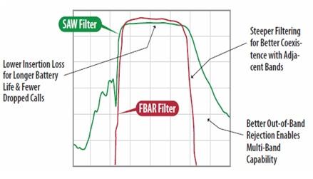 Advantages of FBAR Filter | disadvantages of FBAR Filter