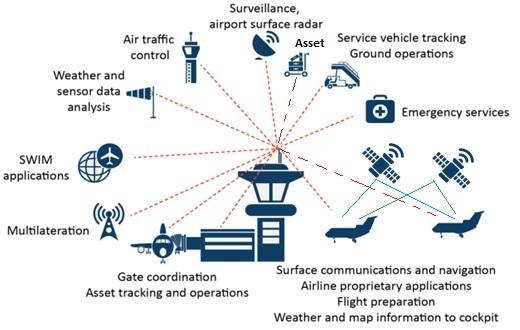 AeroMACS system