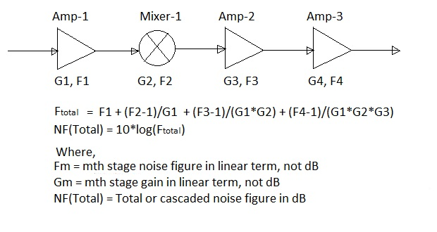 Aggregate Noise Figure