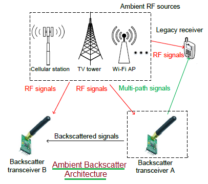 Ambient backscatter architecture