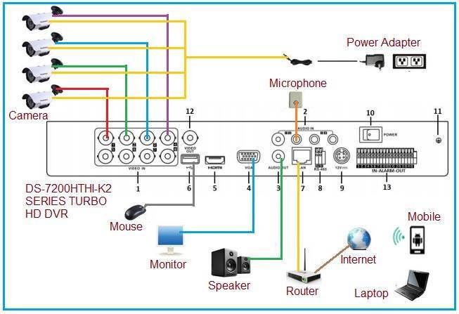 Analog CCTV Block Diagram