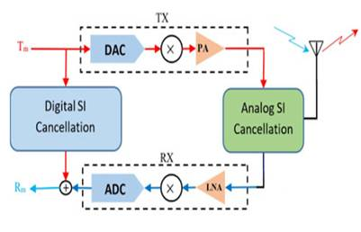 Analog SIC vs Digital SIC, Difference between Analog SIC and Digital SIC