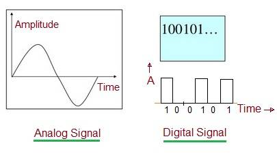 Difference between Analog Signal and Digital Signal