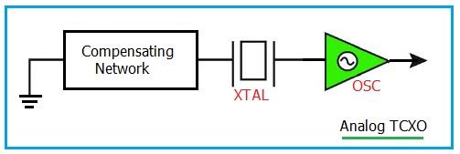 Analog TCXO type