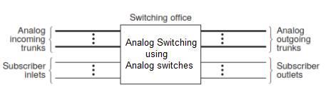 analog switching