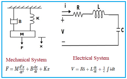 Analogy between Mechanical System and Electrical System