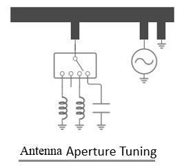 Antenna Aperture tuning