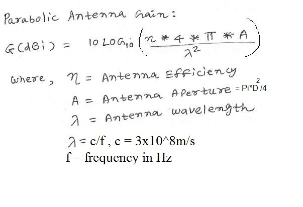 Antenna Gain calculator equation