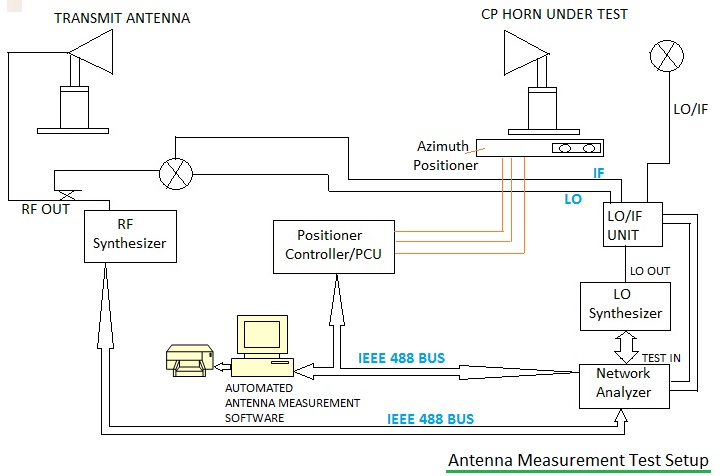Antenna measurement test setup