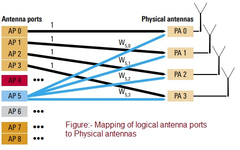 Antenna ports vs Physical Antennas