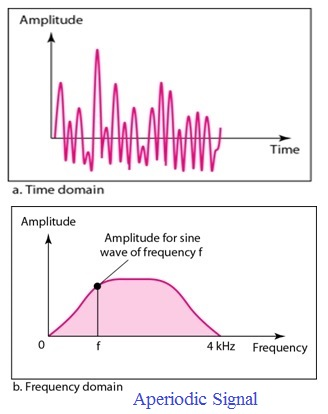 Aperiodic Signal time and frequency domain decomposition