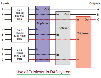 Triplexer application