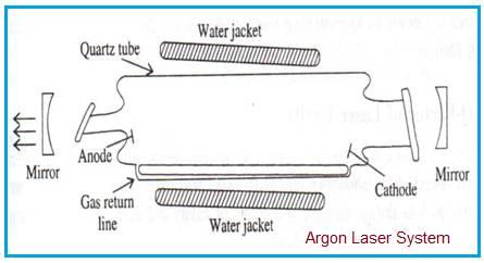 Argon Laser System