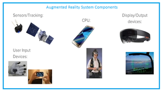 Augmented Reality System Components