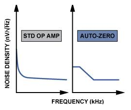 Auto zero amplifier characteristic